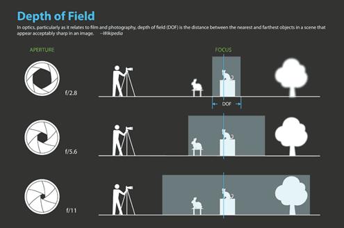 Depth-of-Field-Chart